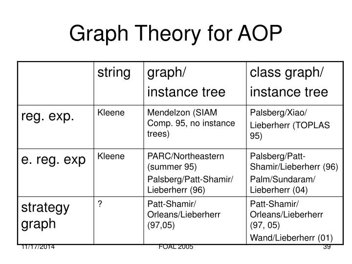 Graph Theory for AOP