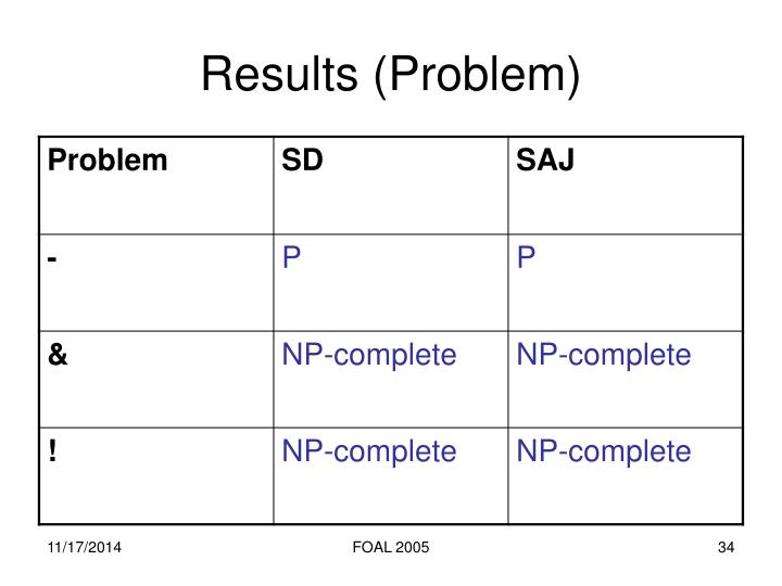 Results (Problem)