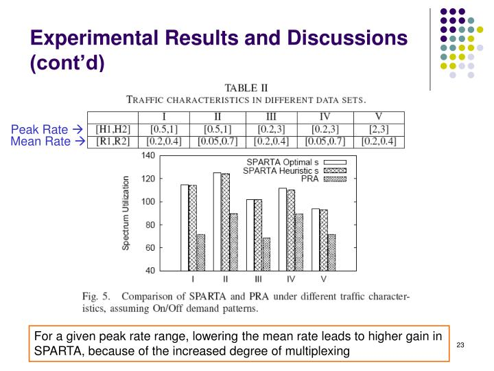 Experimental Results and Discussions (cont'd)