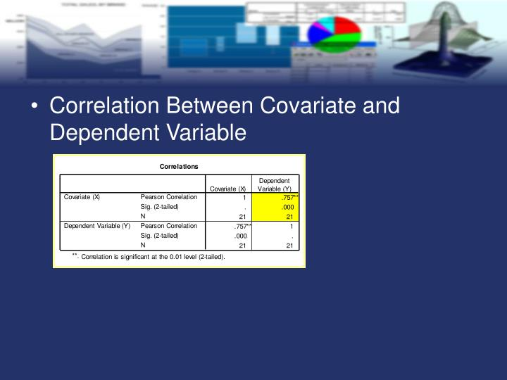 Correlation Between Covariate and Dependent Variable