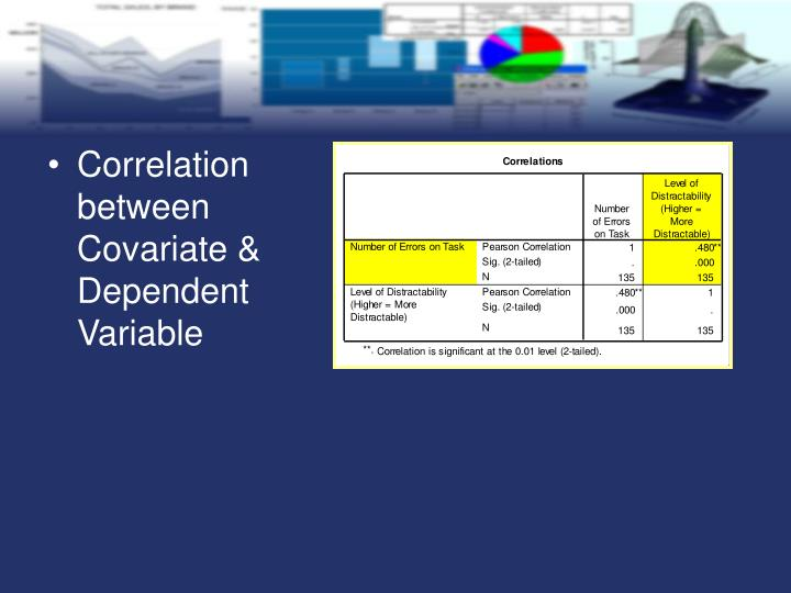 Correlation between Covariate & Dependent Variable