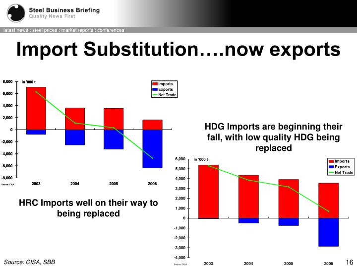 Import Substitution….now exports