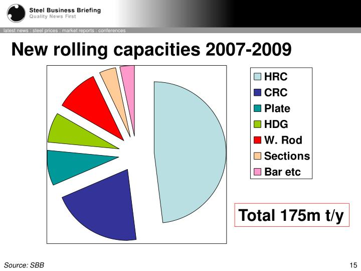 New rolling capacities 2007-2009