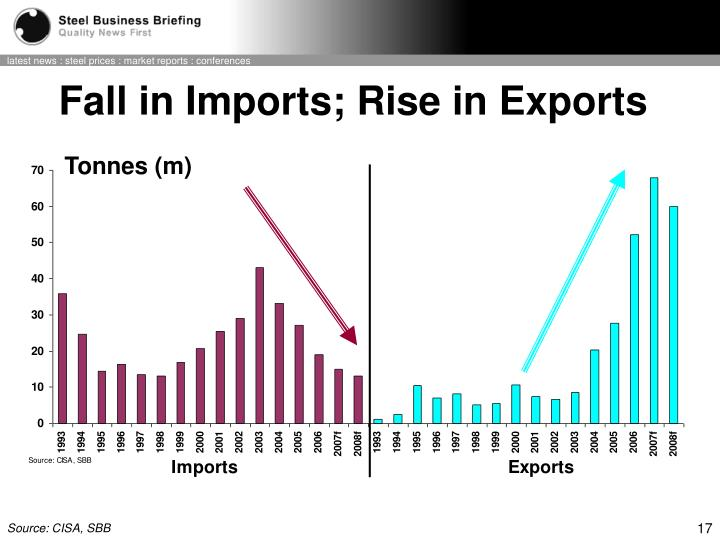 Fall in Imports;