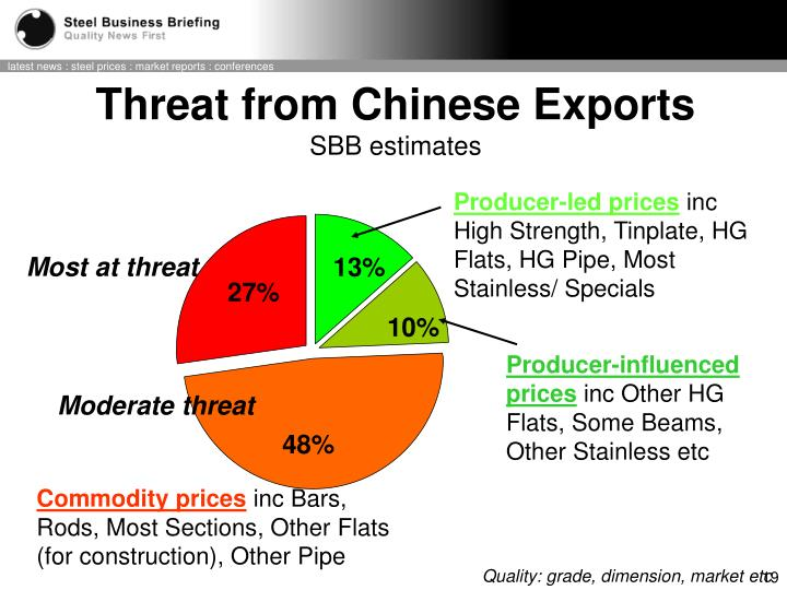 Threat from Chinese Exports