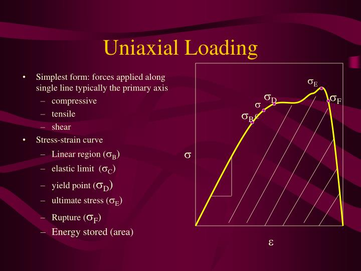 Uniaxial Loading