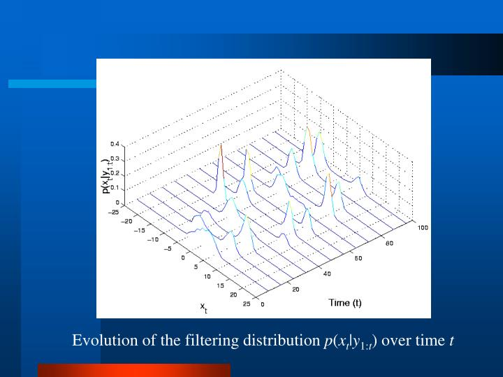 Evolution of the filtering distribution