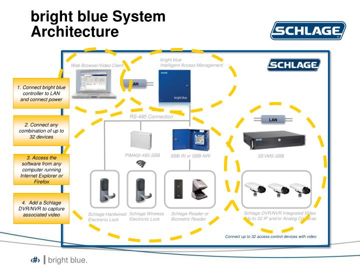 bright blue System Architecture