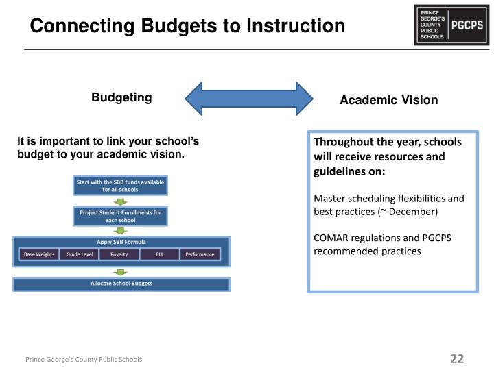 Connecting Budgets to Instruction