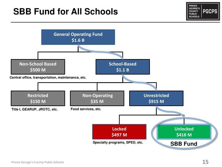SBB Fund for All Schools
