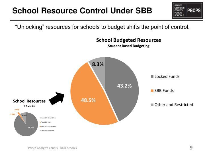 School Resource Control Under SBB