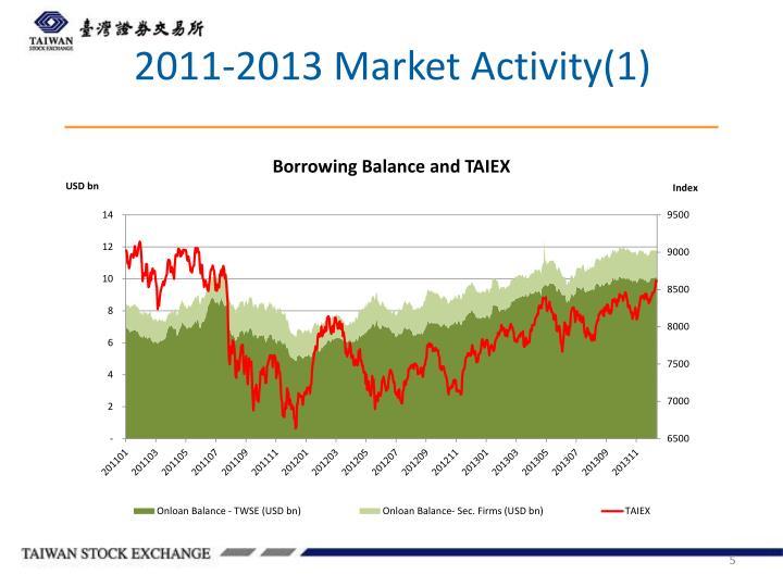 2011-2013 Market Activity(1)
