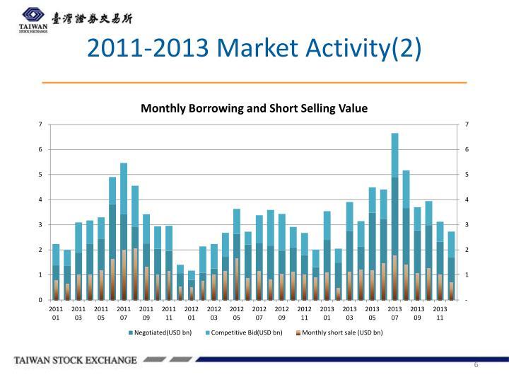 2011-2013 Market Activity(2)