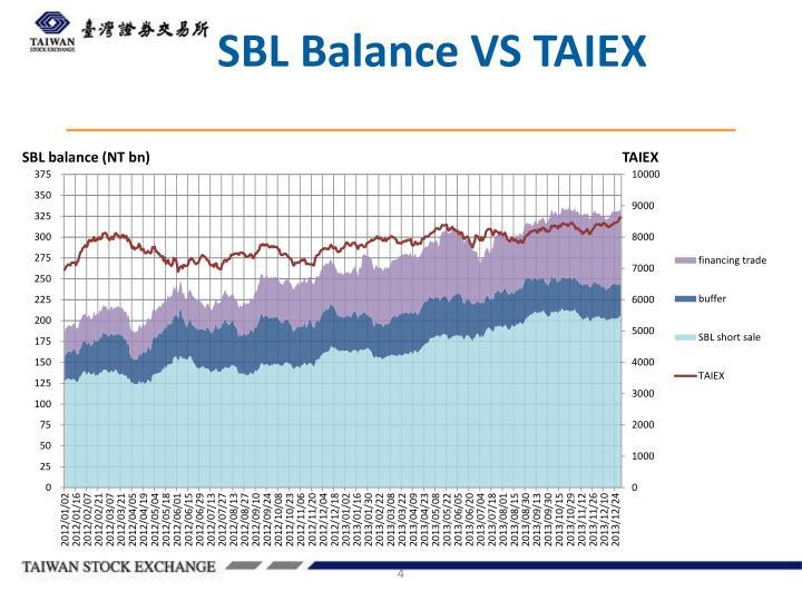 SBL Balance