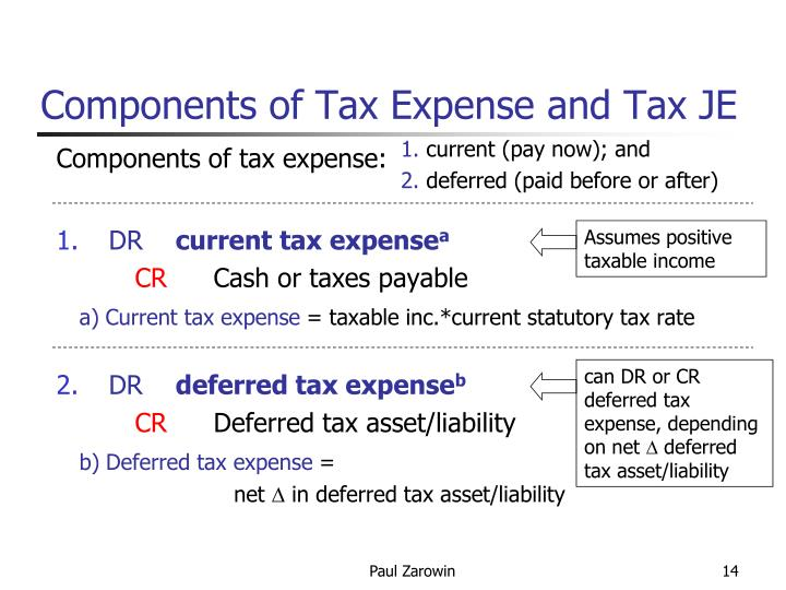 Components of Tax Expense and Tax JE