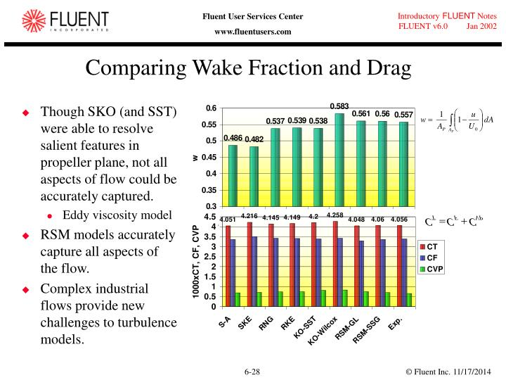 Comparing Wake Fraction and Drag