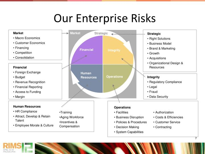 Our Enterprise Risks