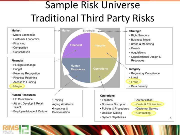 Sample Risk Universe