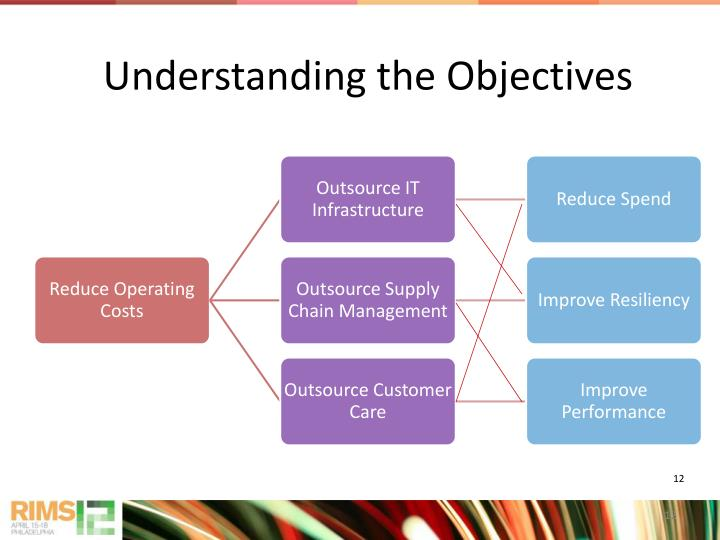 Understanding the Objectives