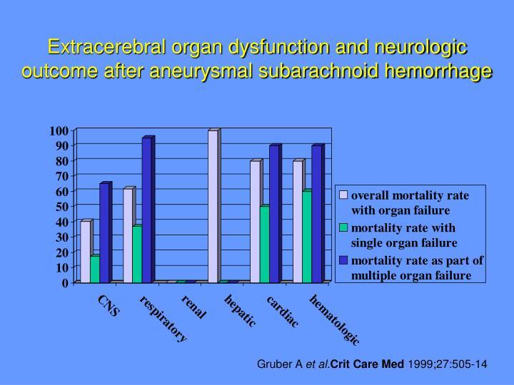 Extracerebral organ dysfunction and neurologic outcome after aneurysmal subarachnoid hemorrhage