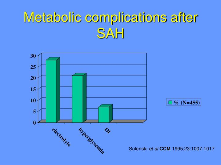 Metabolic complications after SAH