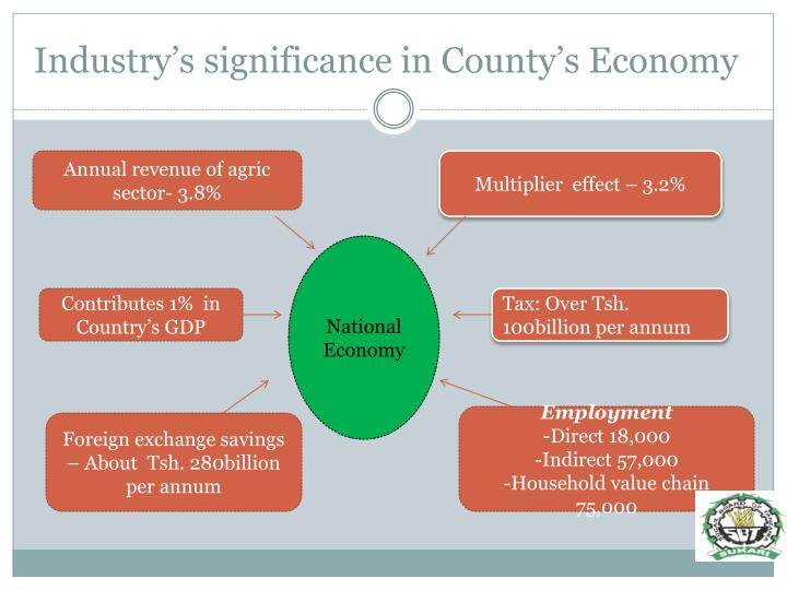 Industry's significance in County's Economy