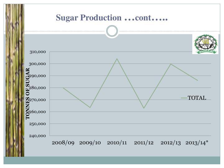 Sugar Production
