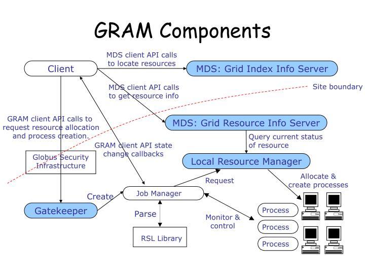 GRAM Components