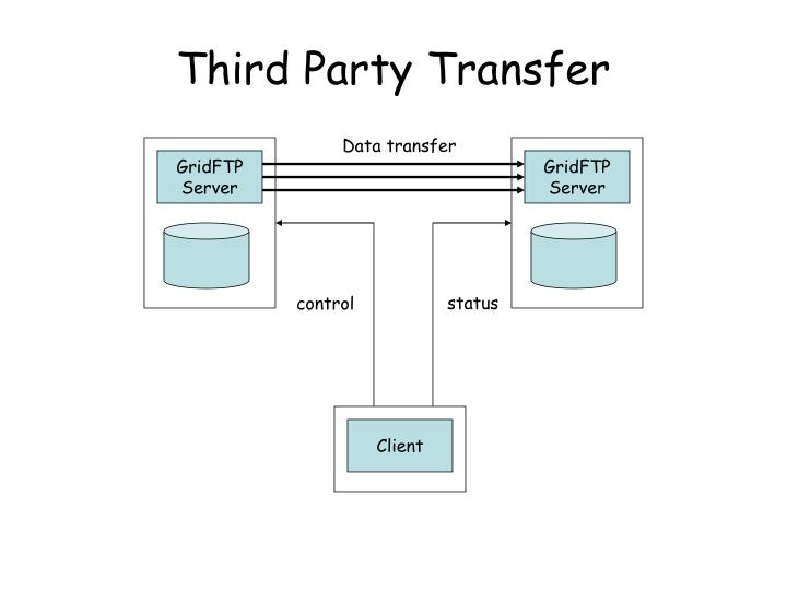 Third Party Transfer