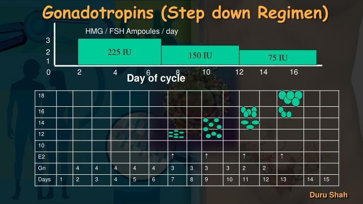 Gonadotropins (Step down Regimen)