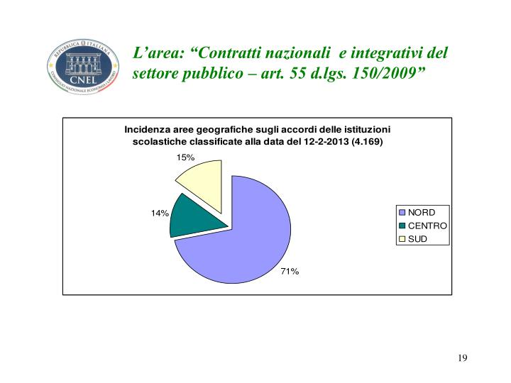 """L'area: """"Contratti nazionali  e integrativi del settore pubblico – art. 55 d.lgs. 150/2009"""""""