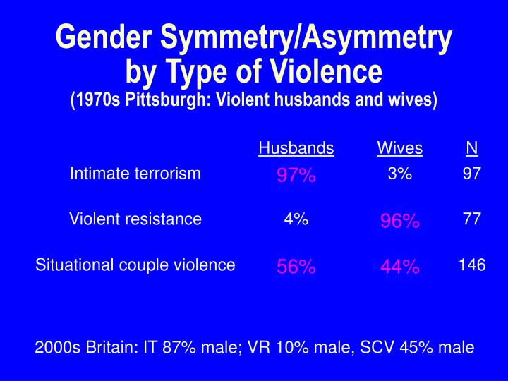 Gender Symmetry/Asymmetry