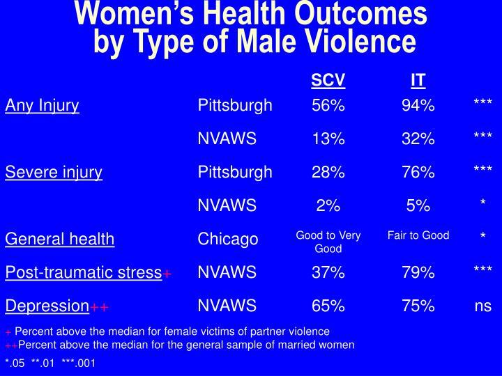 Women's Health Outcomes