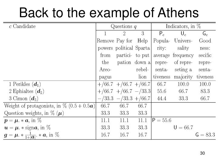 Back to the example of Athens