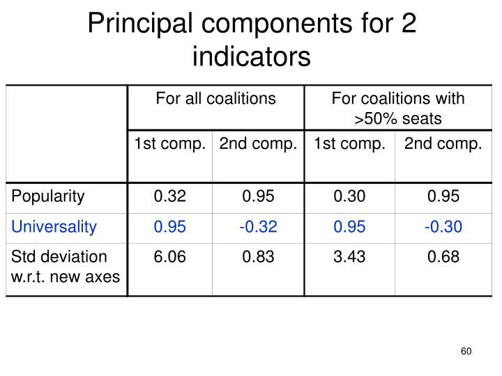 Principal components for 2 indicators