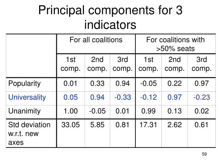 Principal components for 3 indicators