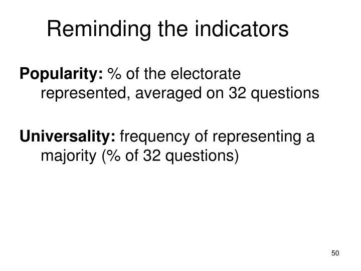 Reminding the indicators