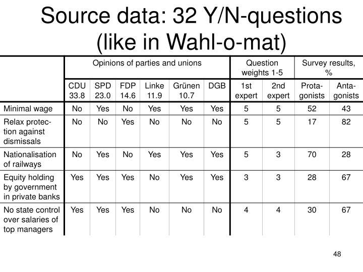 Source data: 32 Y/N-questions