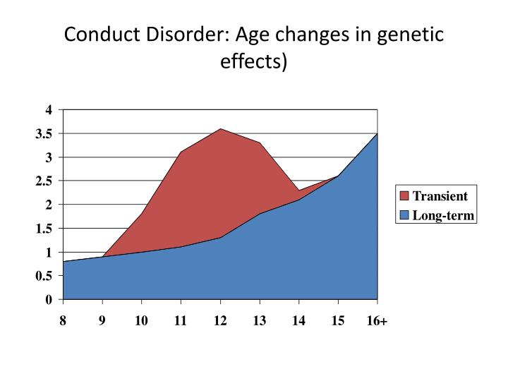 Conduct Disorder: Age changes in genetic effects)