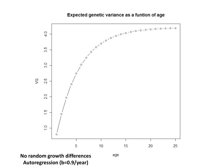 No random growth differences