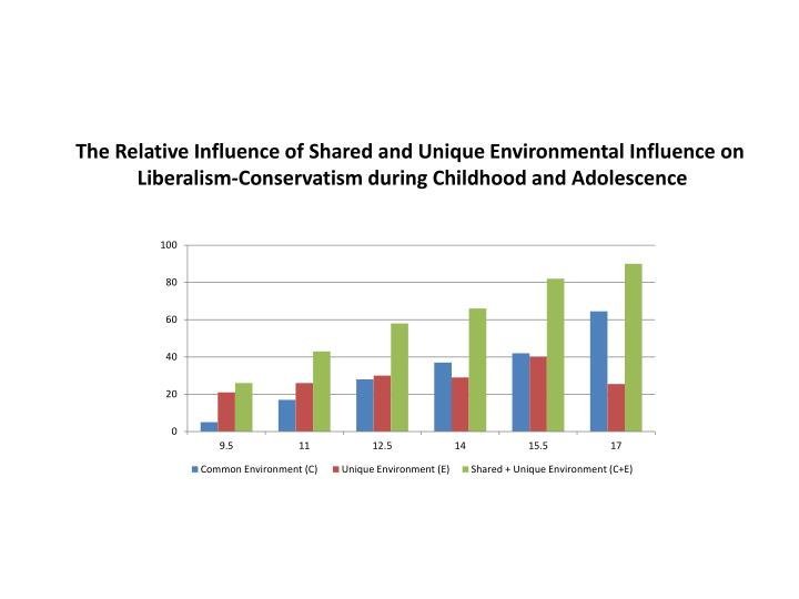 The Relative Influence of Shared and Unique Environmental Influence on