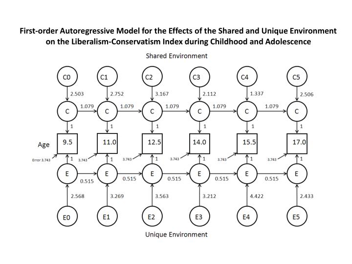 First-order Autoregressive Model for the Effects of the Shared and Unique Environment