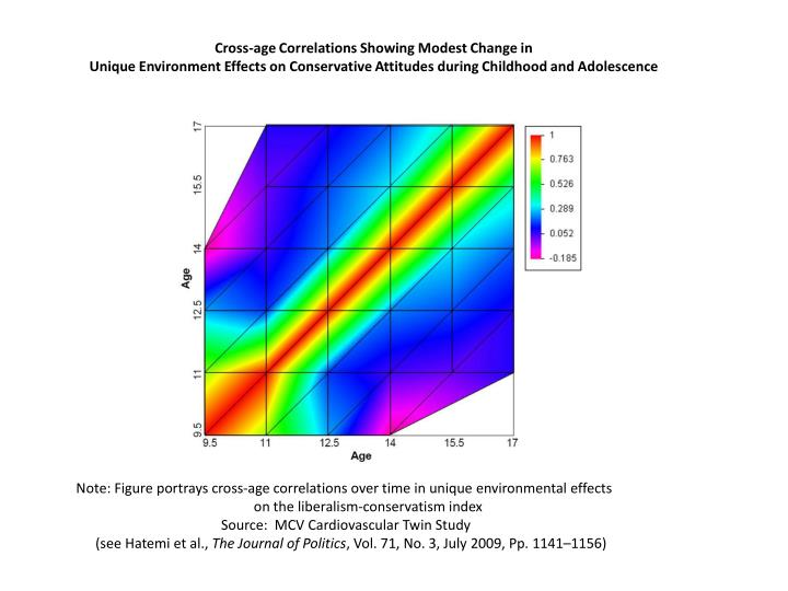 Cross-age Correlations Showing Modest Change in