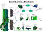 future electronic architecture