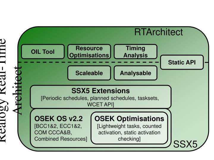 Realogy Real-Time Architect