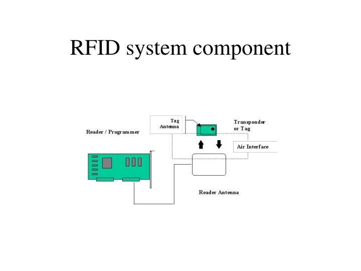RFID system component