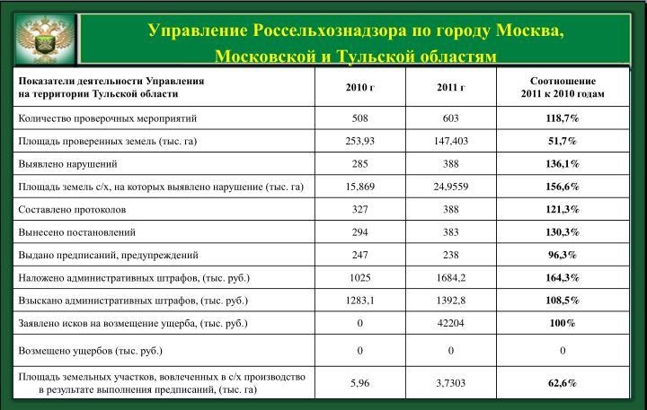 Управление Россельхознадзора по городу Москва,