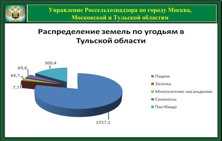 Управление Россельхознадзора по городу Москва, Московской и Тульской областям