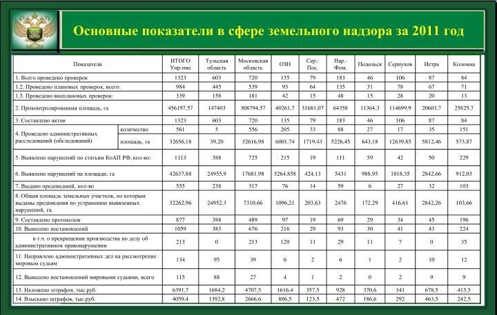 Основные показатели в сфере земельного надзора за 2011 год