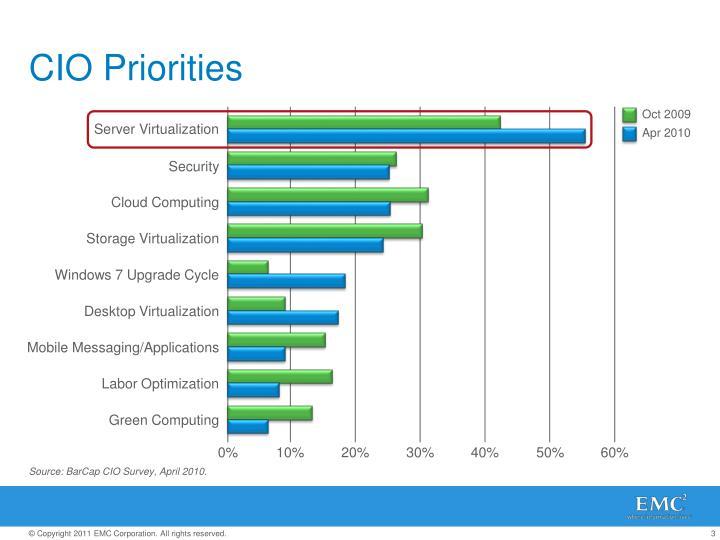 CIO Priorities